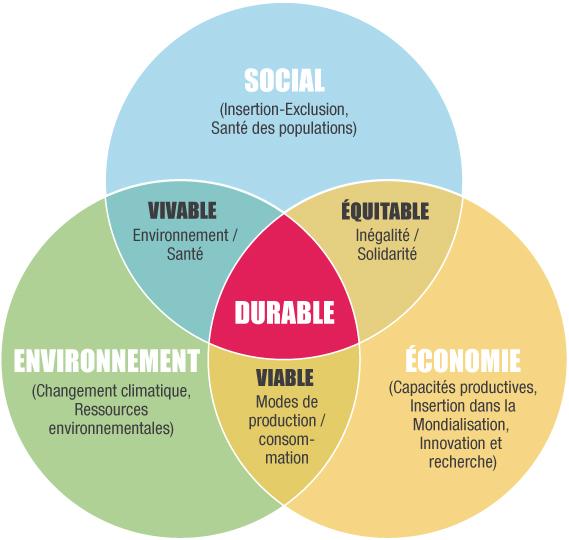 Valeur RSE développement durable