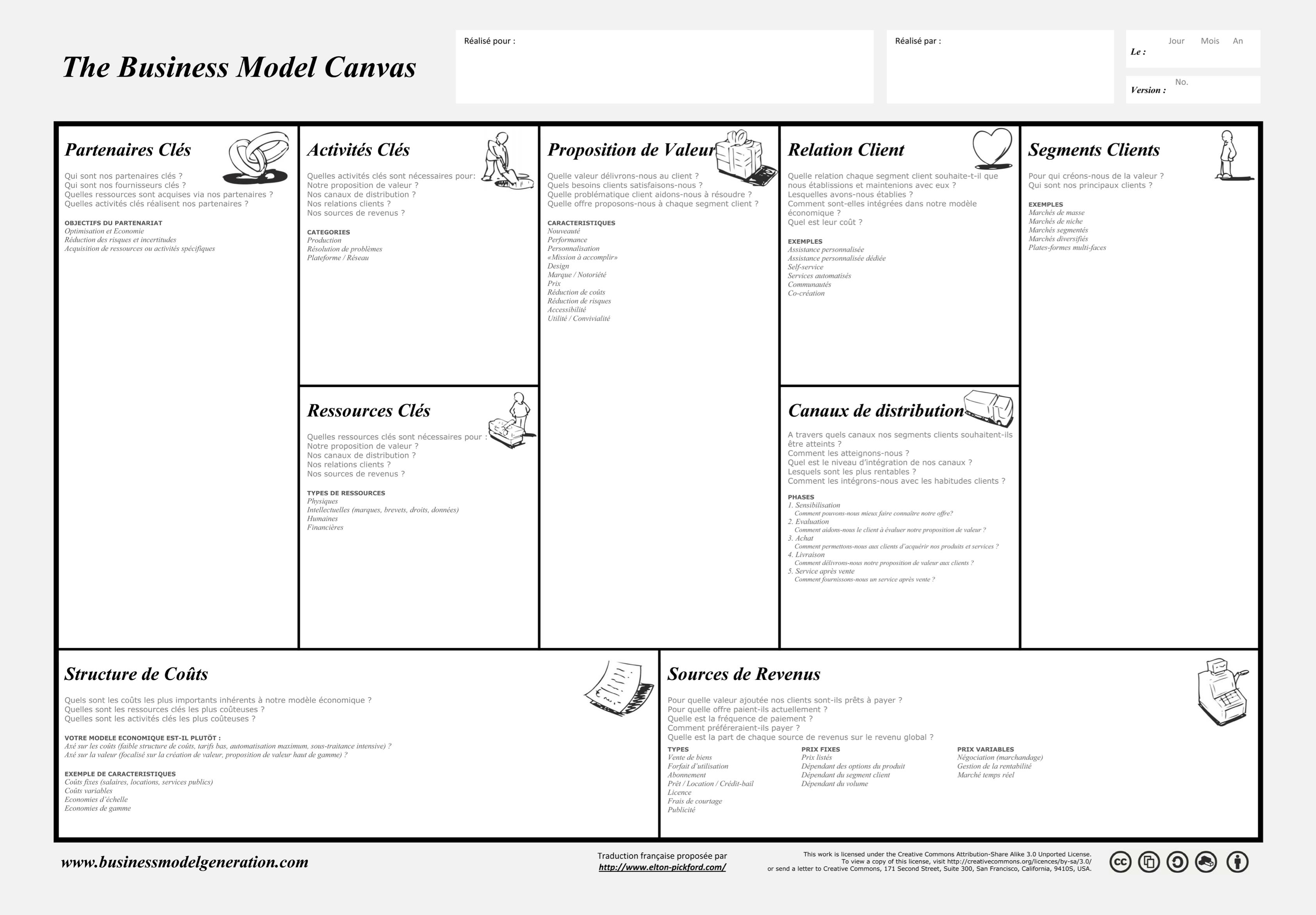 Comment réaliser un Business Model Canvas ? Solutions ...